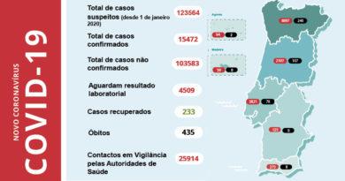 Amares foi o único concelho do Vale do Homem a registar infetados nas últimas 24 horas